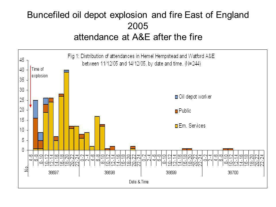 Buncefiled oil depot explosion and fire East of England 2005 attendance at A&E after the fire