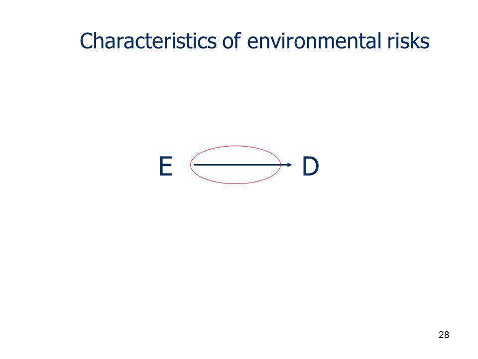 Characteristics of environmental risks EDED 28