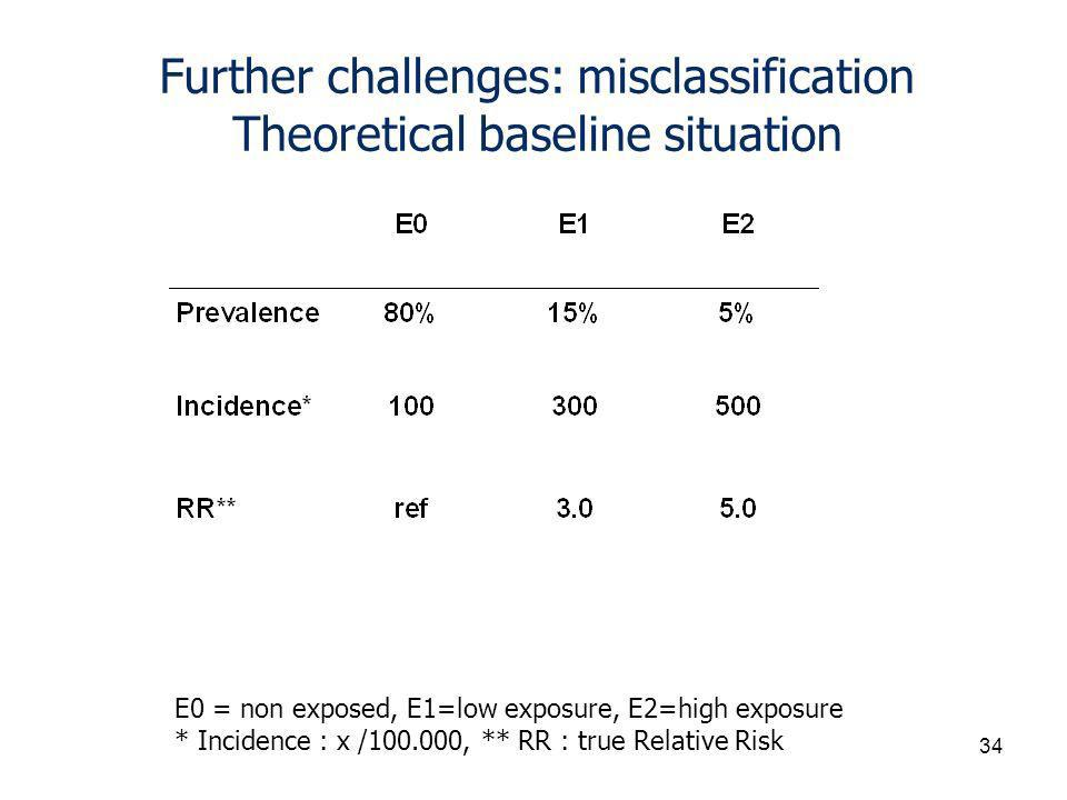 Further challenges: misclassification Theoretical baseline situation E0 = non exposed, E1=low exposure, E2=high exposure * Incidence : x / , ** RR : true Relative Risk 34