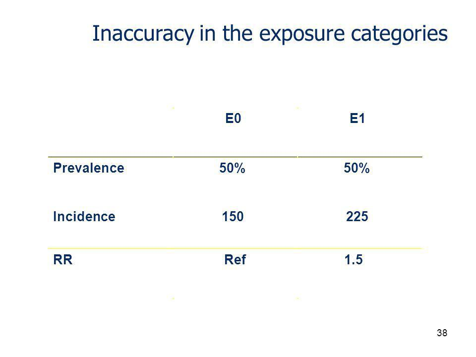 Inaccuracy in the exposure categories E0E1 Prevalence50% Incidence RRRef1.5 38