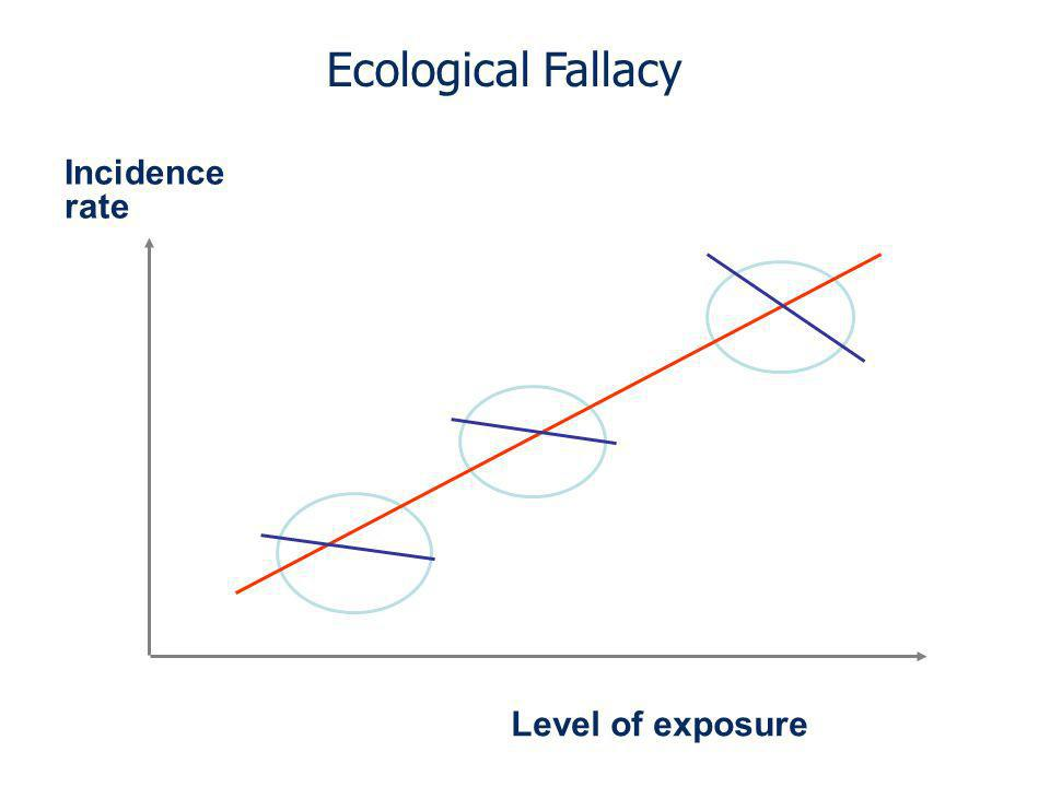 Ecological Fallacy Incidence rate Level of exposure