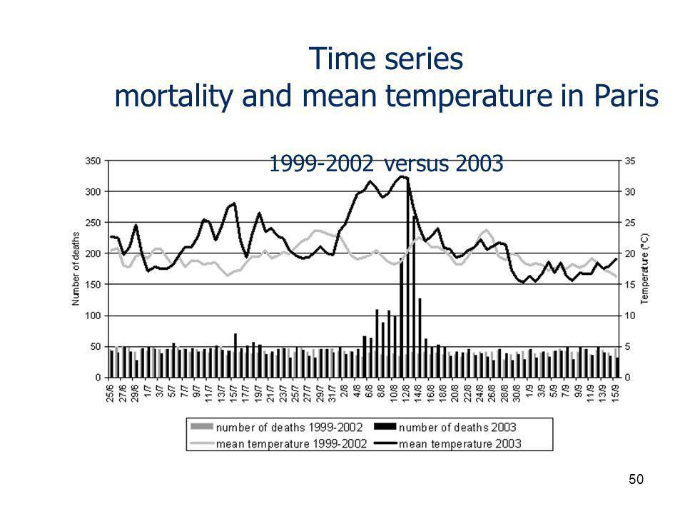 Time series mortality and mean temperature in Paris 1999-2002 versus 2003 50