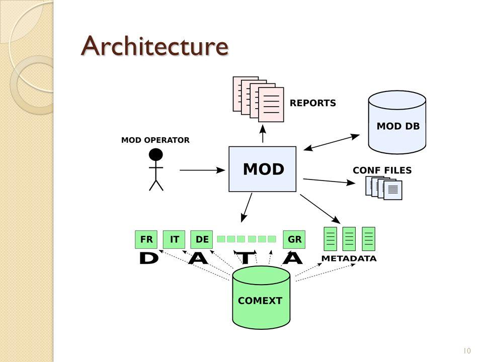 Architecture 10