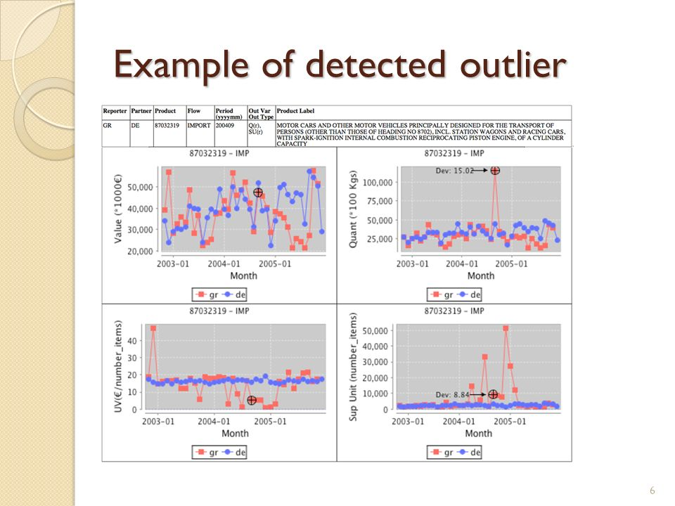 Example of detected outlier 6