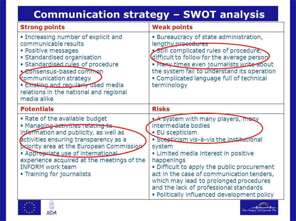 Communication strategy – SWOT analysis Strong pointsWeak points Increasing number of explicit and communicable results Positive messages Standardised