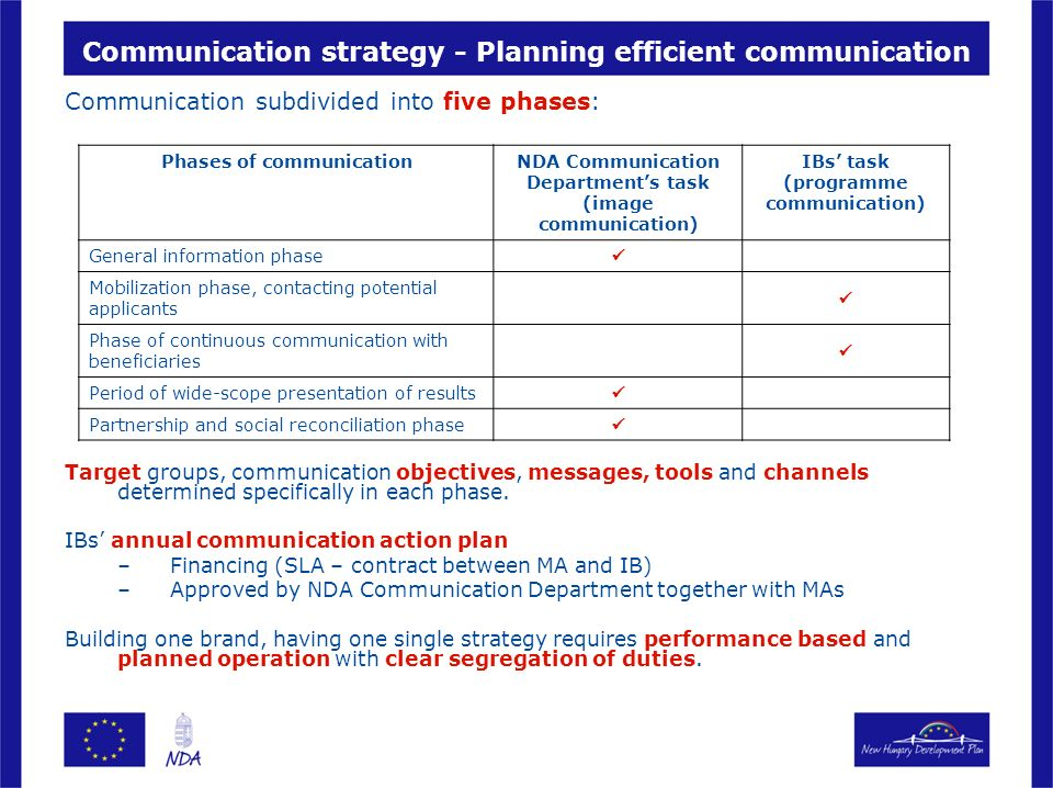 Communication strategy - Planning efficient communication Communication subdivided into five phases: Target groups, communication objectives, messages