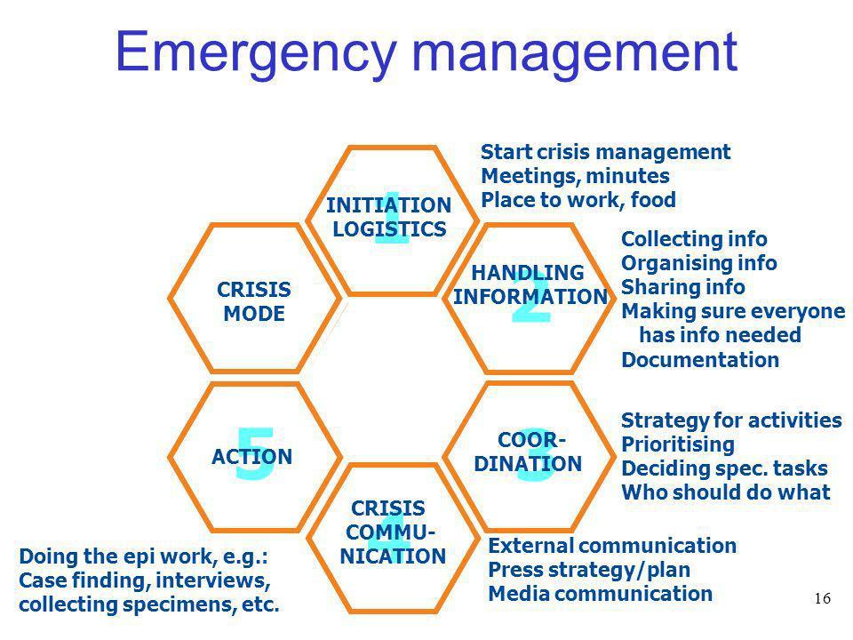 16 Emergency management 4 1 2 3 5 4 1 2 3 5 CRISIS MODE INITIATION LOGISTICS HANDLING INFORMATION COOR- DINATION CRISIS COMMU- NICATION ACTION Start c