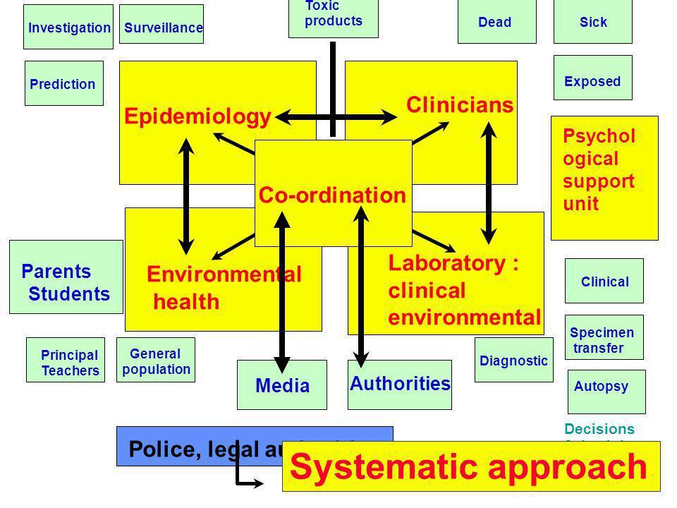 19 Co-ordination Epidemiology Environmental health Clinicians Laboratory : clinical environmental Media Authorities Diagnostic Clinical Specimen trans