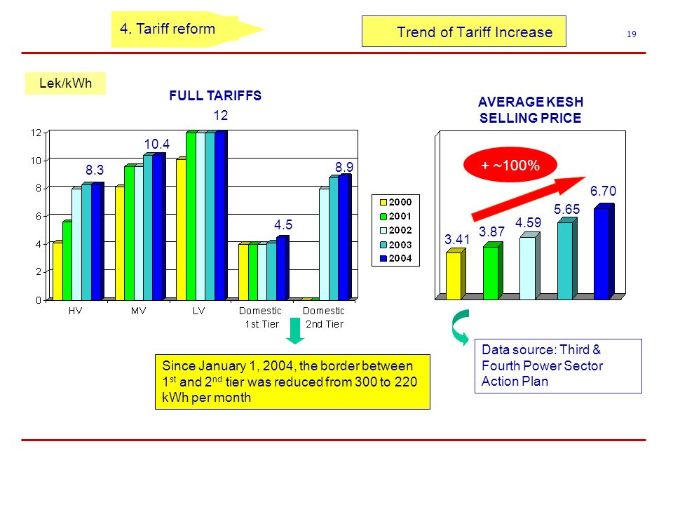 Trend of Tariff Increase 19 8.9 4.5 12 10.4 8.3 Lek/kWh Since January 1, 2004, the border between 1 st and 2 nd tier was reduced from 300 to 220 kWh per month FULL TARIFFS 4.