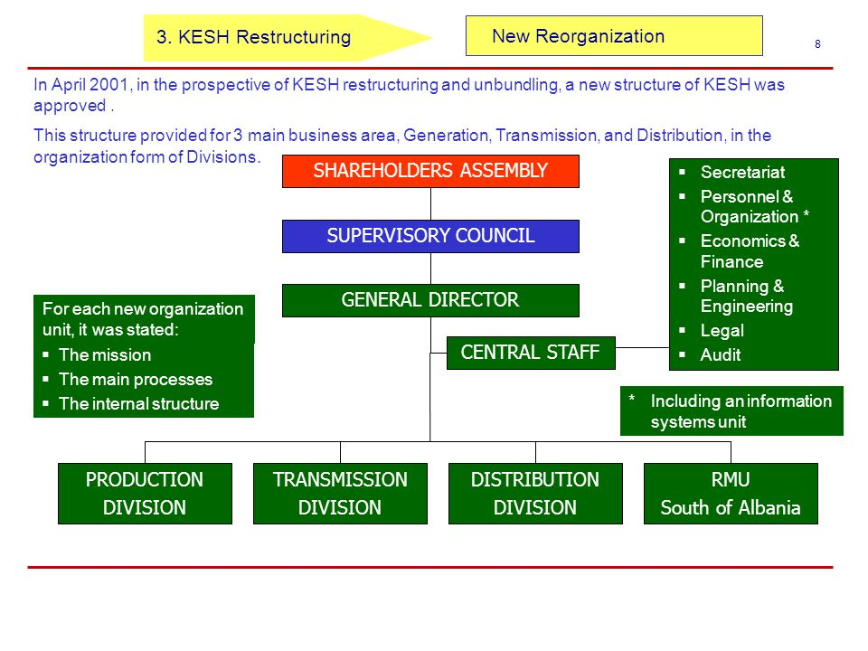 New Reorganization 8 GENERAL DIRECTOR CENTRAL STAFF PRODUCTION DIVISION TRANSMISSION DIVISION DISTRIBUTION DIVISION RMU South of Albania SHAREHOLDERS ASSEMBLY SUPERVISORY COUNCIL Secretariat Personnel & Organization * Economics & Finance Planning & Engineering Legal Audit In April 2001, in the prospective of KESH restructuring and unbundling, a new structure of KESH was approved.