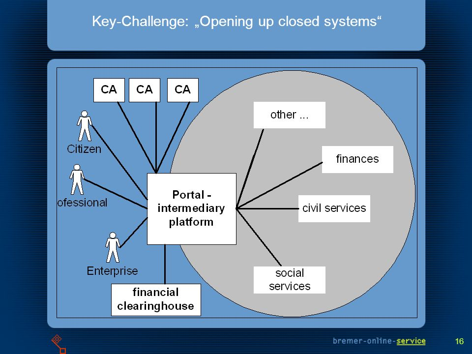 16 Key-Challenge: Opening up closed systems