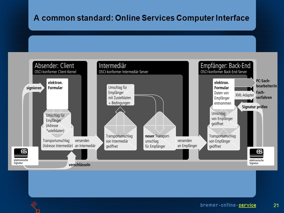 21 A common standard: Online Services Computer Interface