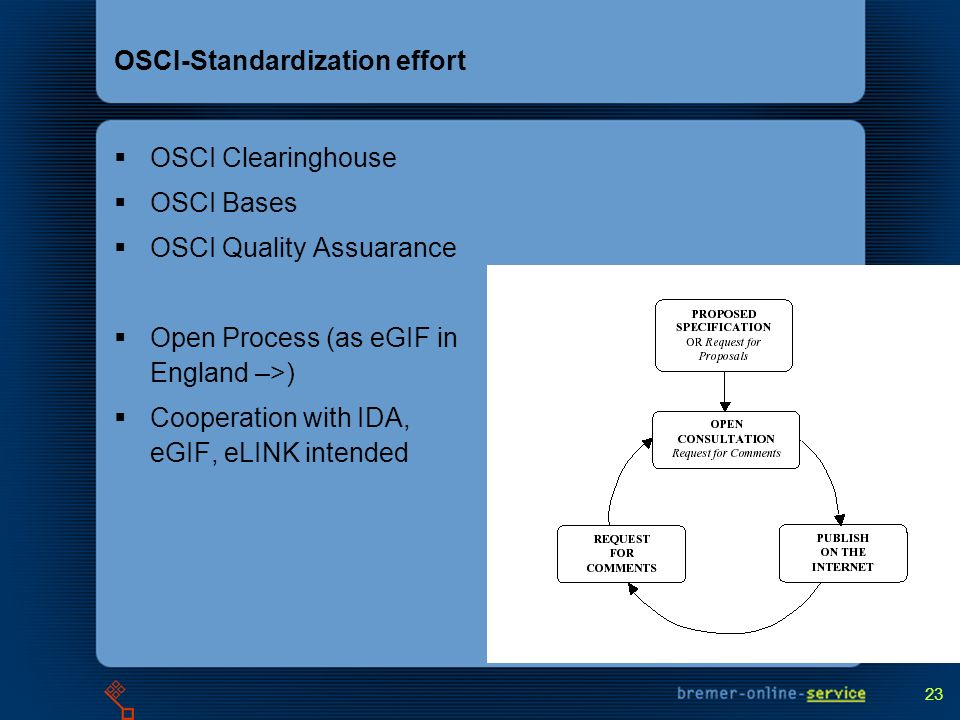 23 OSCI-Standardization effort OSCI Clearinghouse OSCI Bases OSCI Quality Assuarance Open Process (as eGIF in England –>) Cooperation with IDA, eGIF, eLINK intended