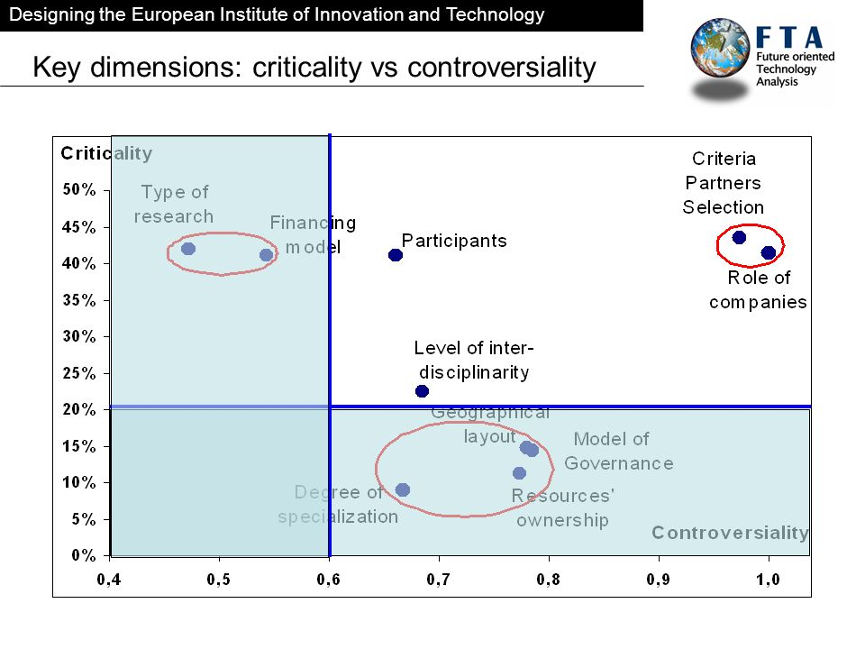 Designing the European Institute of Innovation and Technology Key dimensions: criticality vs controversiality