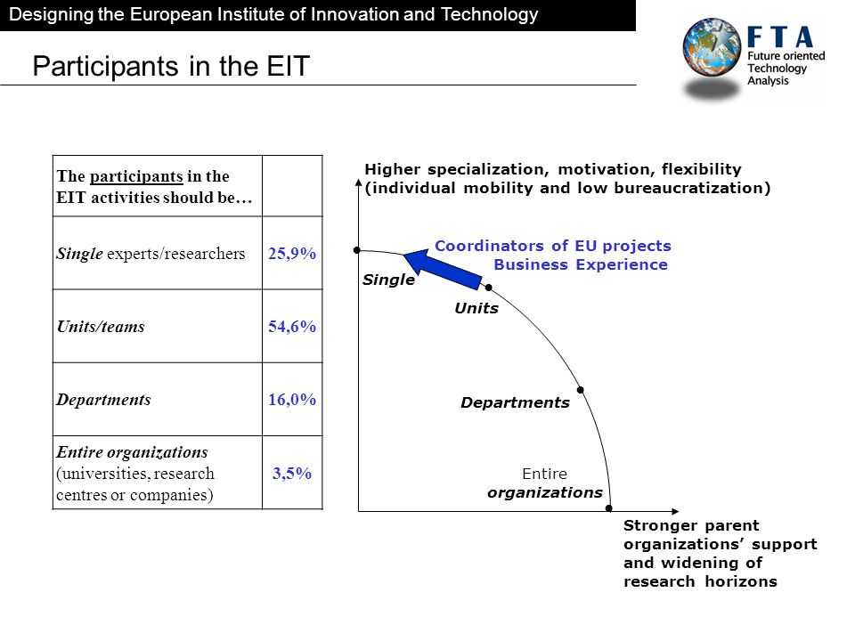 Designing the European Institute of Innovation and Technology Participants in the EIT The participants in the EIT activities should be… Single experts