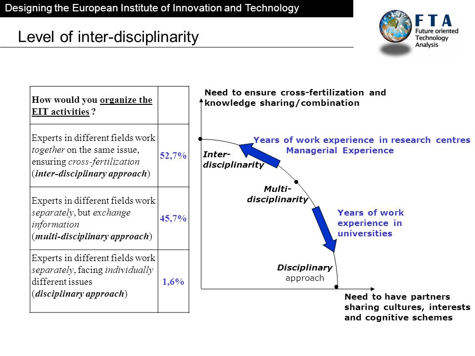 Designing the European Institute of Innovation and Technology Level of inter-disciplinarity How would you organize the EIT activities ? Experts in dif