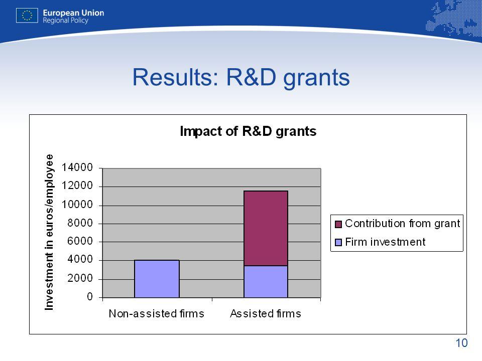 10 Results: R&D grants