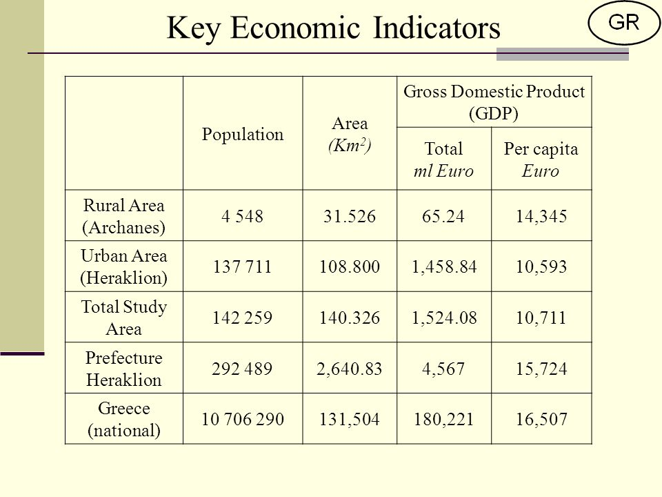 Key Economic Indicators Population Area (Km 2 ) Gross Domestic Product (GDP) Total ml Euro Per capita Euro Rural Area (Archanes) ,345 Urban Area (Heraklion) , ,593 Total Study Area , ,711 Prefecture Heraklion , ,56715,724 Greece (national) ,504180,22116,507