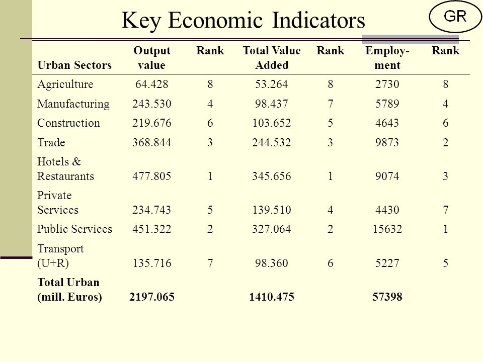 Key Economic Indicators Urban Sectors Output value RankTotal Value Added RankEmploy- ment Rank Agriculture Manufacturing Construction Trade Hotels & Restaurants Private Services Public Services Transport (U+R) Total Urban (mill.