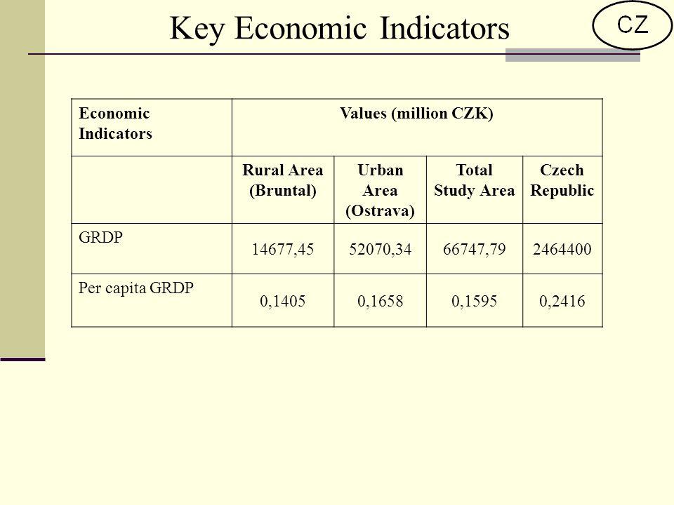 Key Economic Indicators Economic Indicators Values (million CZK) Rural Area (Bruntal) Urban Area (Ostrava) Total Study Area Czech Republic GRDP 14677,