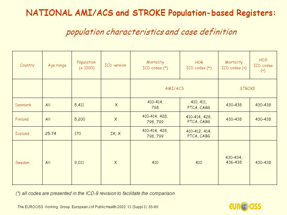 NATIONAL AMI/ACS and STROKE Population-based Registers: population characteristics and case definition CountryAge range Population (x 1000) ICD versio