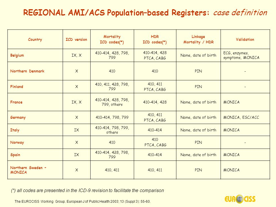 AMI/ACS and Stroke Population-based Registers – Manuals of Operations Validation provides the means to: take into account bias from diagnostic practices and changes in coding systems trace the impact of new diagnostic tools and re-definition of events ensure data comparability within the register (i.e.