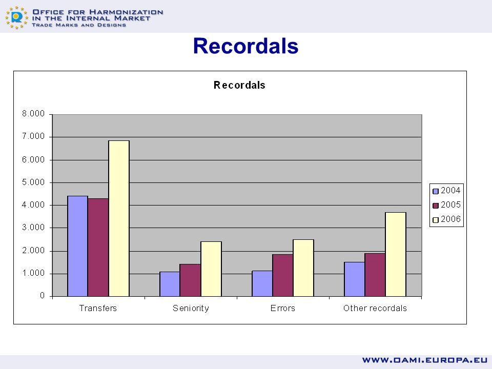 Recordals