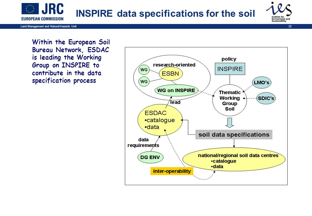 Land Management and Natural Hazards Unit22 Within the European Soil Bureau Network, ESDAC is leading the Working Group on INSPIRE to contribute in the data specification process INSPIRE data specifications for the soil
