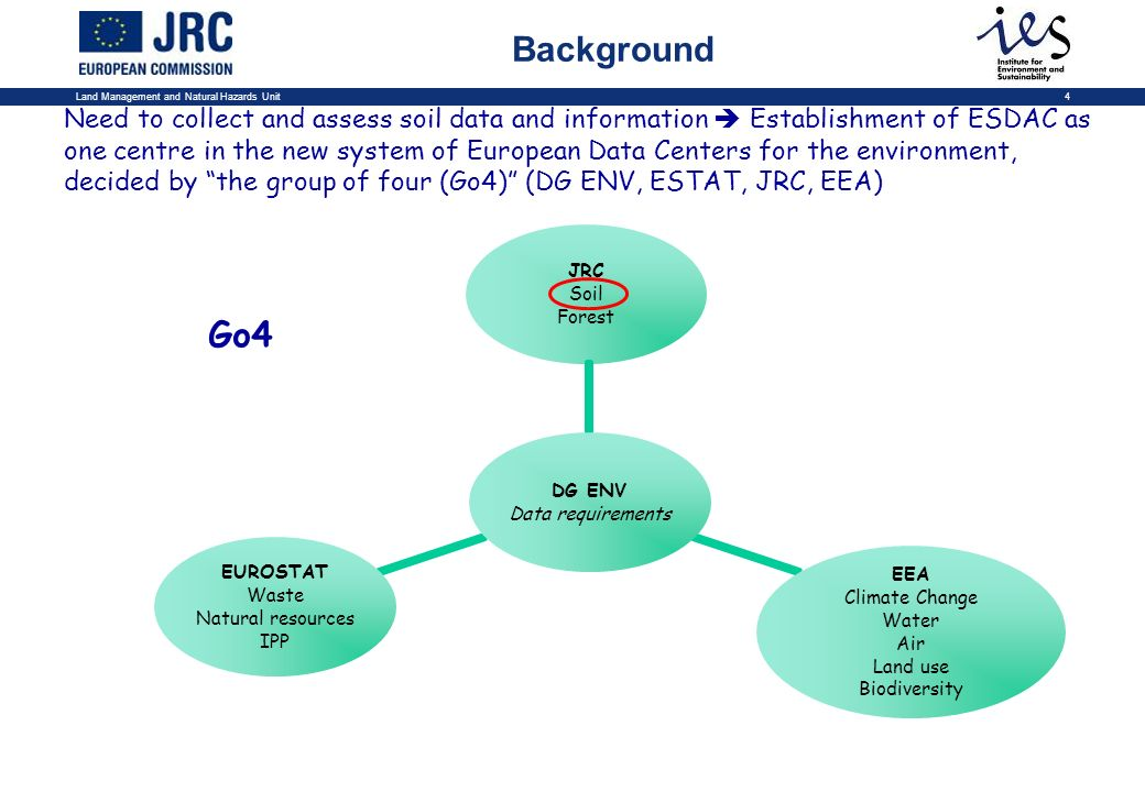 Land Management and Natural Hazards Unit4 Need to collect and assess soil data and information Establishment of ESDAC as one centre in the new system of European Data Centers for the environment, decided by the group of four (Go4) (DG ENV, ESTAT, JRC, EEA) Go4 Background