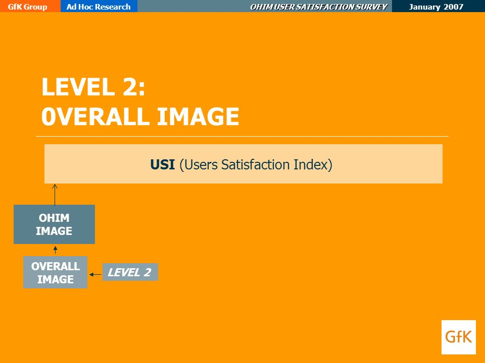 January 2007 GfK GroupAd Hoc Research OHIM USER SATISFACTION SURVEY LEVEL 2: 0VERALL IMAGE USI (Users Satisfaction Index) OHIM IMAGE LEVEL 2 OVERALL IMAGE