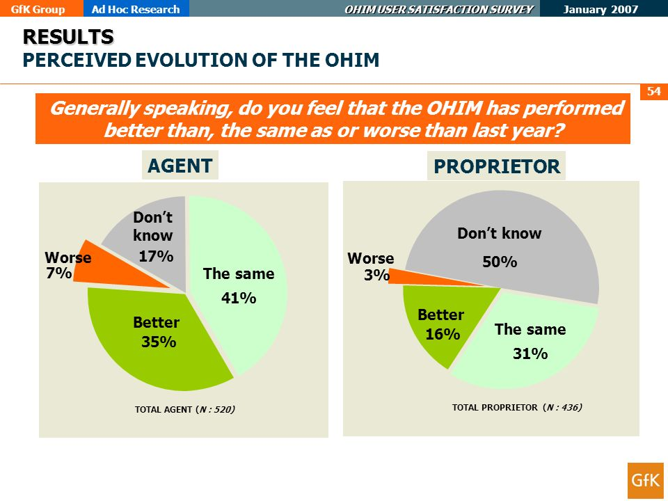 GfK GroupAd Hoc Research OHIM USER SATISFACTION SURVEY January 2007 54 AGENT PROPRIETOR RESULTS RESULTS PERCEIVED EVOLUTION OF THE OHIM Generally speaking, do you feel that the OHIM has performed better than, the same as or worse than last year.