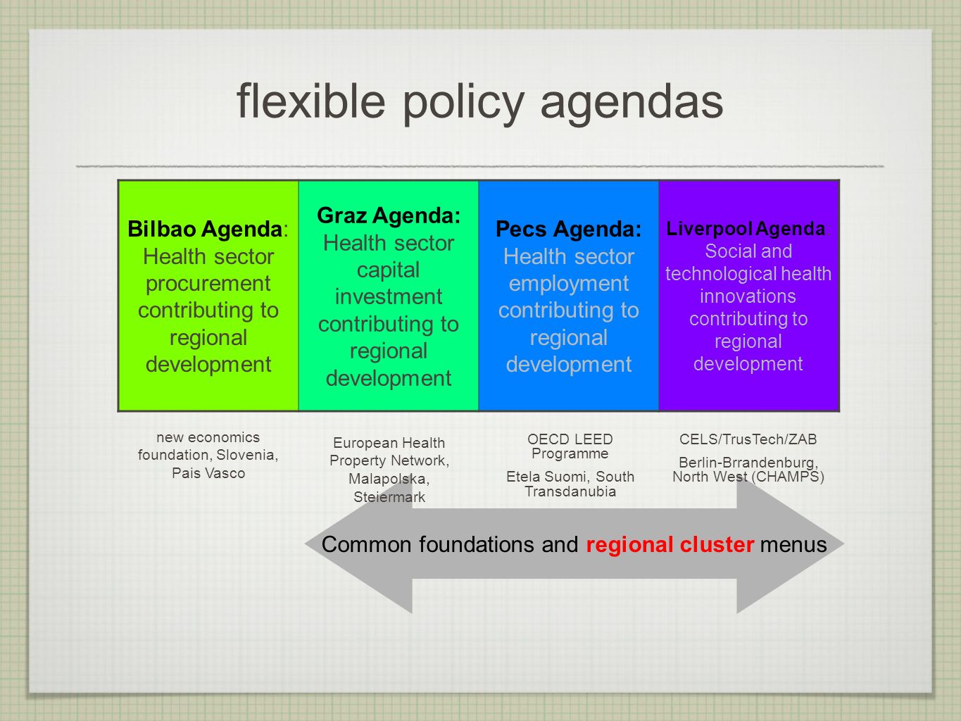 flexible policy agendas Bilbao Agenda: Health sector procurement contributing to regional development Graz Agenda: Health sector capital investment co
