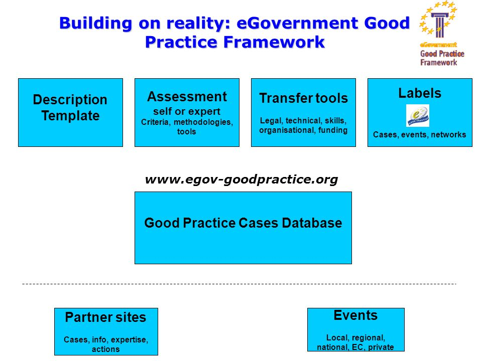 Description Template Assessment self or expert Criteria, methodologies, tools Transfer tools Legal, technical, skills, organisational, funding Labels Cases, events, networks Good Practice Cases Database Partner sites Cases, info, expertise, actions Events Local, regional, national, EC, private Building on reality: eGovernment Good Practice Framework www.egov-goodpractice.org