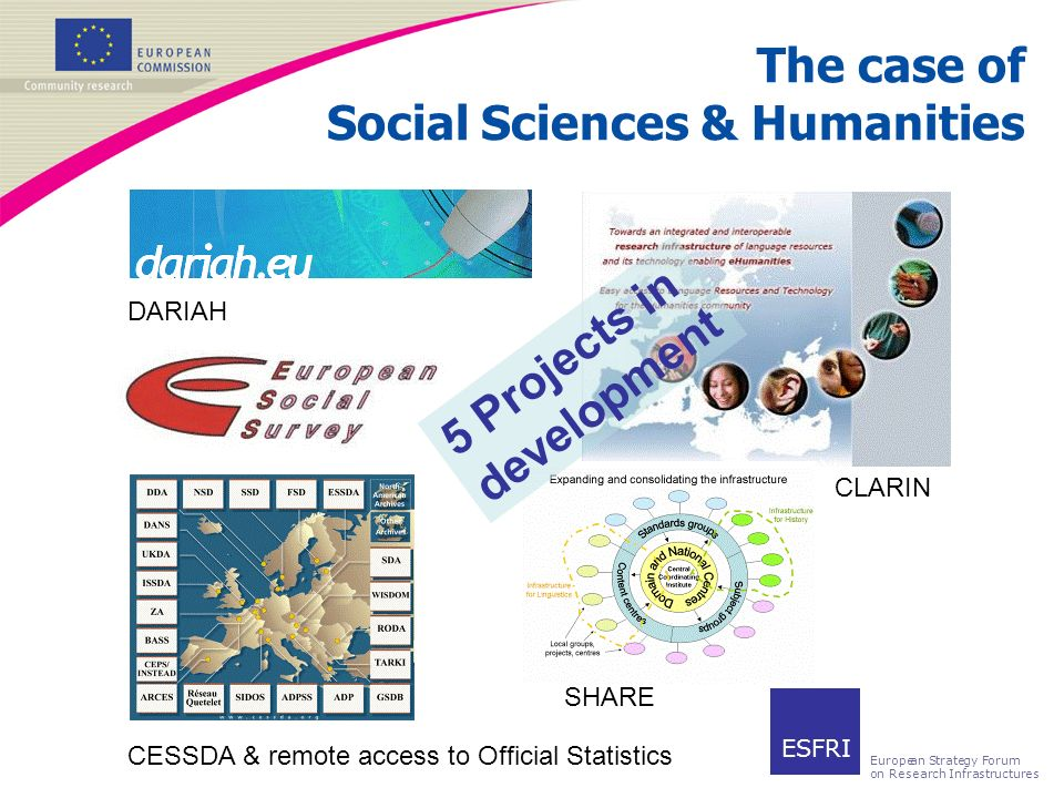 The case of Social Sciences & Humanities CESSDA & remote access to Official Statistics DARIAH SHARE CLARIN 5 Projects in development ESFRI European Strategy Forum on Research Infrastructures