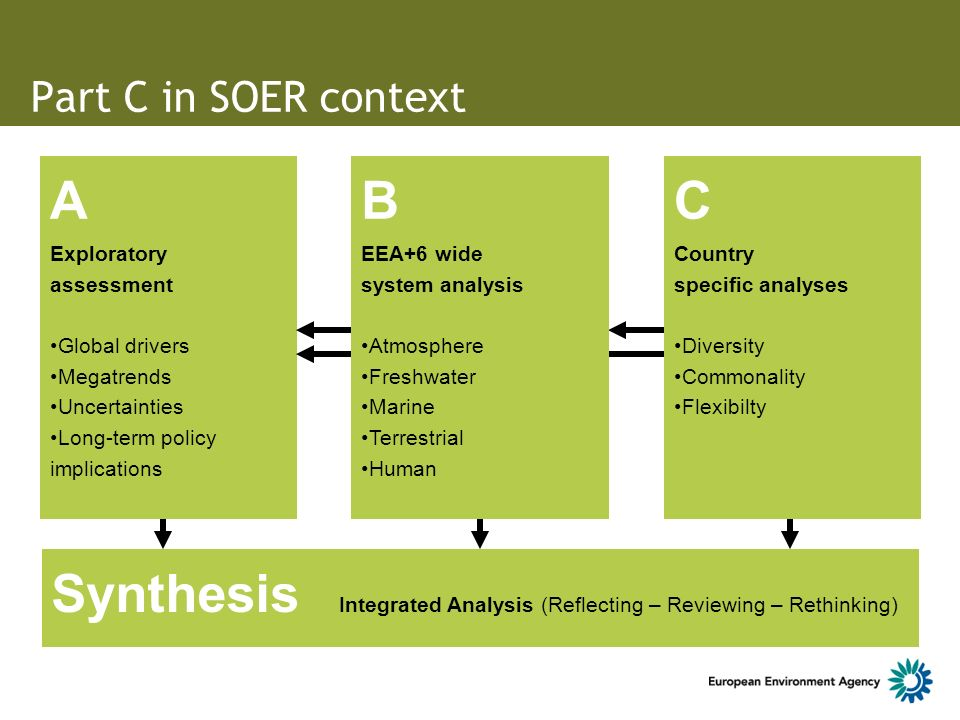 Part C in SOER context A Exploratory assessment Global drivers Megatrends Uncertainties Long-term policy implications C Country specific analyses Diversity Commonality Flexibilty B EEA+6 wide system analysis Atmosphere Freshwater Marine Terrestrial Human Synthesis Integrated Analysis (Reflecting – Reviewing – Rethinking)