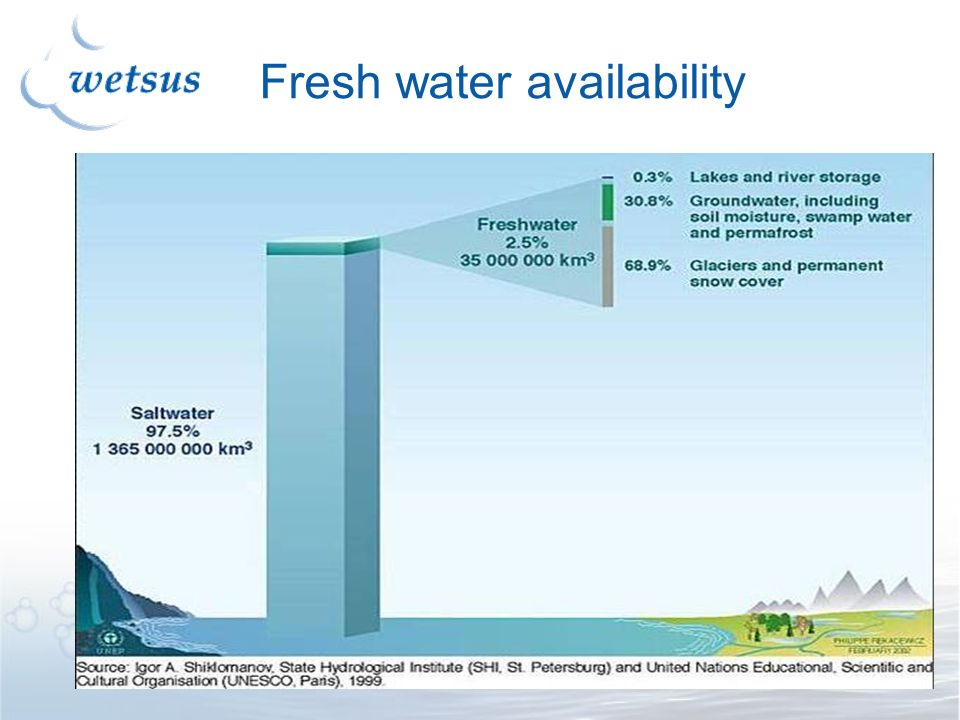 Fresh water availability