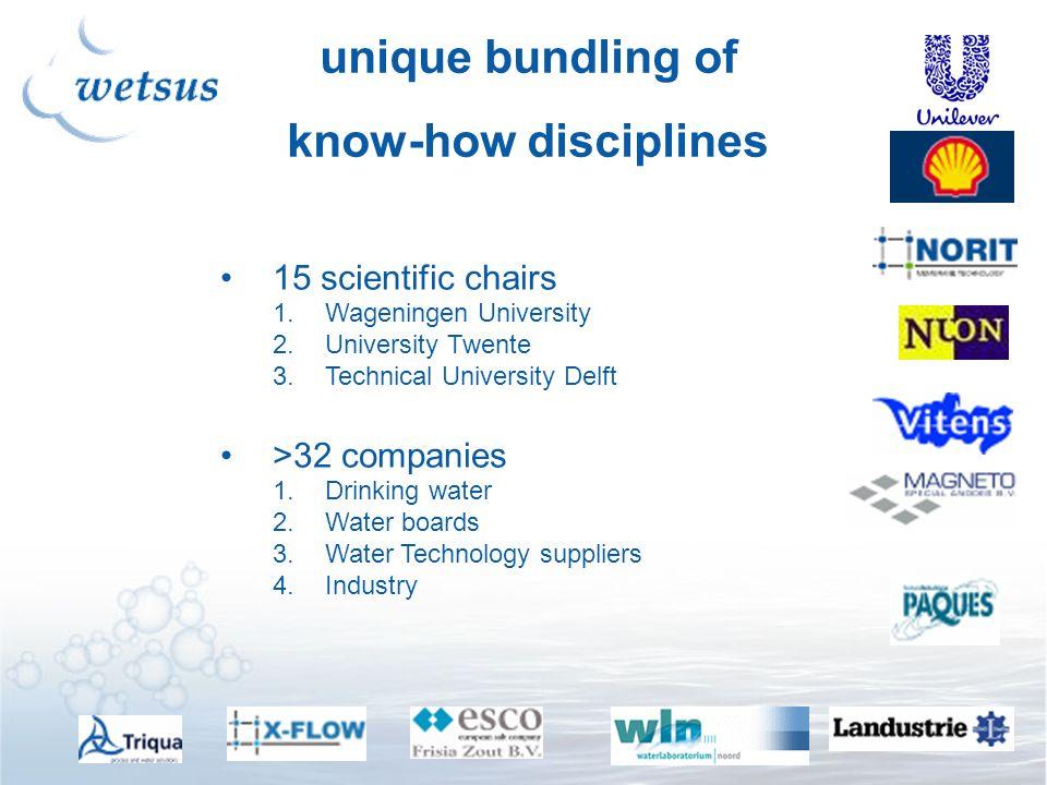 unique bundling of know-how disciplines 15 scientific chairs 1.Wageningen University 2.University Twente 3.Technical University Delft >32 companies 1.