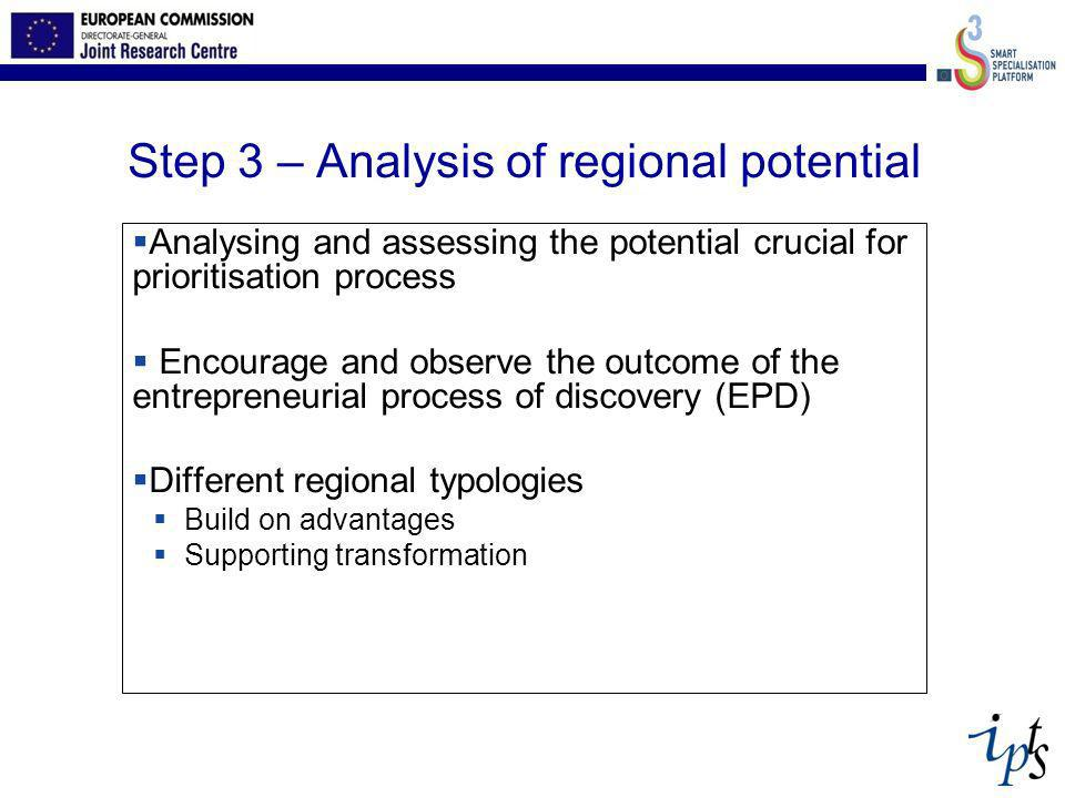 Step 3 – Analysis of regional potential Analysing and assessing the potential crucial for prioritisation process Encourage and observe the outcome of