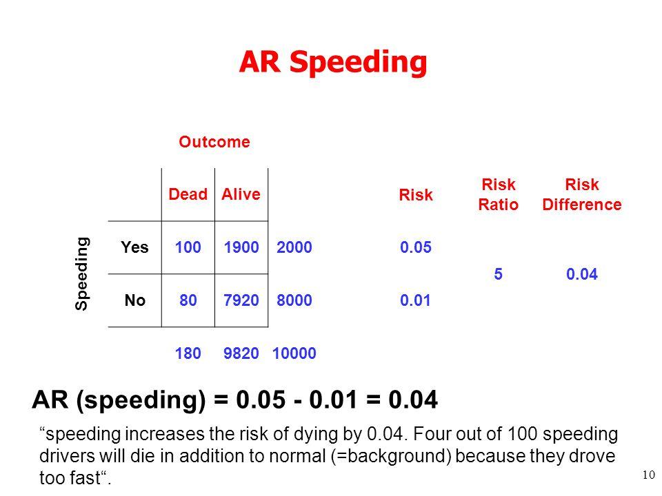 10 AR Speeding Outcome DeadAlive Risk Risk Ratio Risk Difference Speeding Yes10019002000 0.05 50.04 No8079208000 0.01 180982010000 AR (speeding) = 0.0