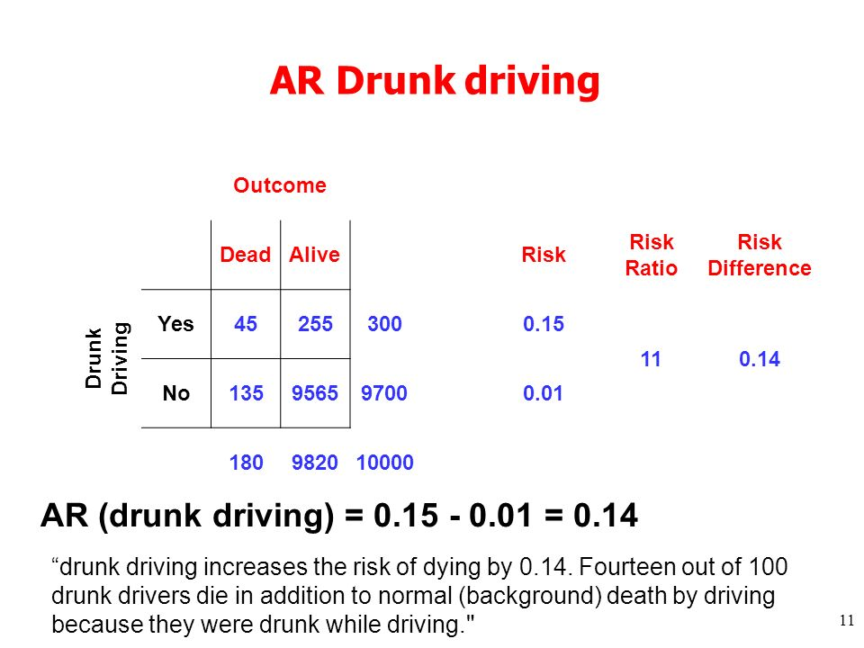 11 AR Drunk driving Outcome DeadAlive Risk Risk Ratio Risk Difference Drunk Driving Yes 452553000.15 110.14 No 135956597000.01 180982010000 AR (drunk