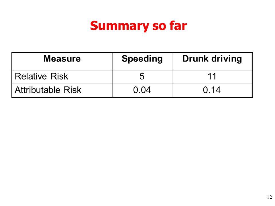 12 Summary so far MeasureSpeedingDrunk driving Relative Risk511 Attributable Risk0.040.14