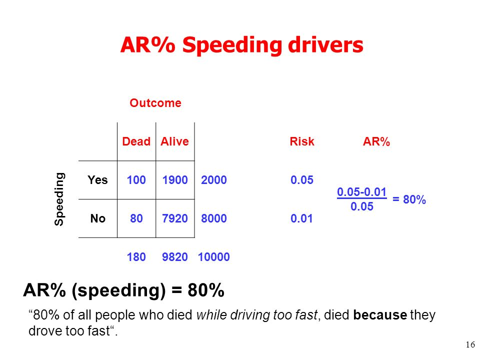 16 AR% Speeding drivers Outcome DeadAlive RiskAR% Speeding Yes10019002000 0.05 0.05-0.01 = 80% No8079208000 0.01 0.05 180982010000 AR% (speeding) = 80% 80% of all people who died while driving too fast, died because they drove too fast.