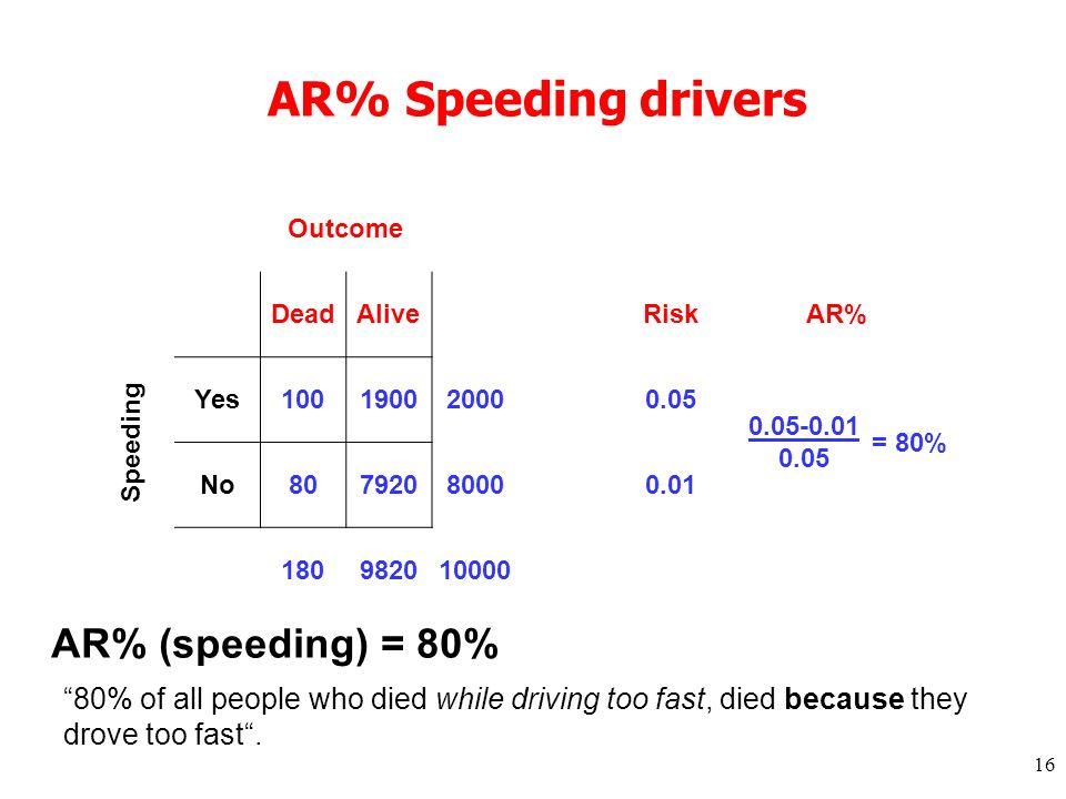 16 AR% Speeding drivers Outcome DeadAlive RiskAR% Speeding Yes10019002000 0.05 0.05-0.01 = 80% No8079208000 0.01 0.05 180982010000 AR% (speeding) = 80