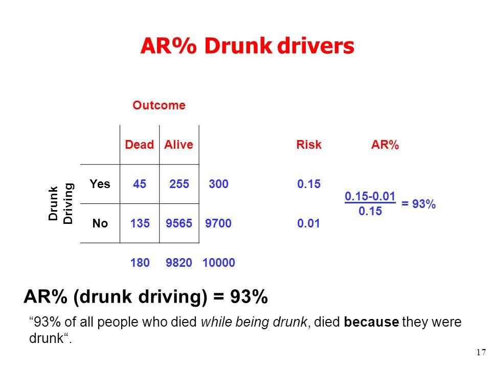 17 AR% Drunk drivers Outcome DeadAlive RiskAR% Drunk Driving Yes 452553000.15 0.15-0.01 = 93% No 135956597000.01 0.15 180982010000 AR% (drunk driving)