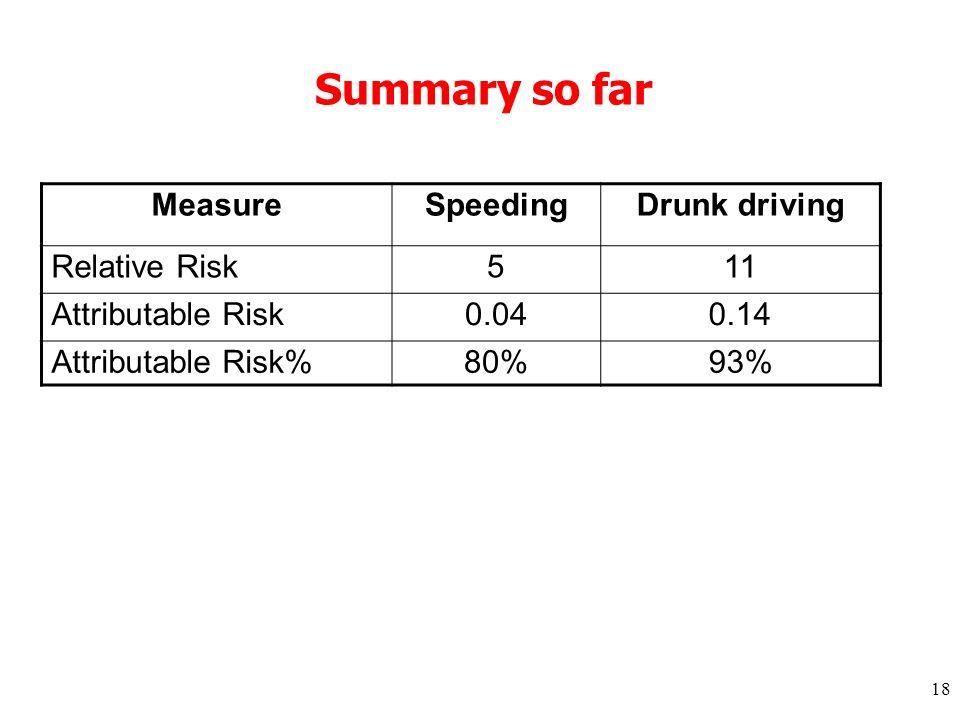 18 Summary so far MeasureSpeedingDrunk driving Relative Risk511 Attributable Risk0.040.14 Attributable Risk%80%93%