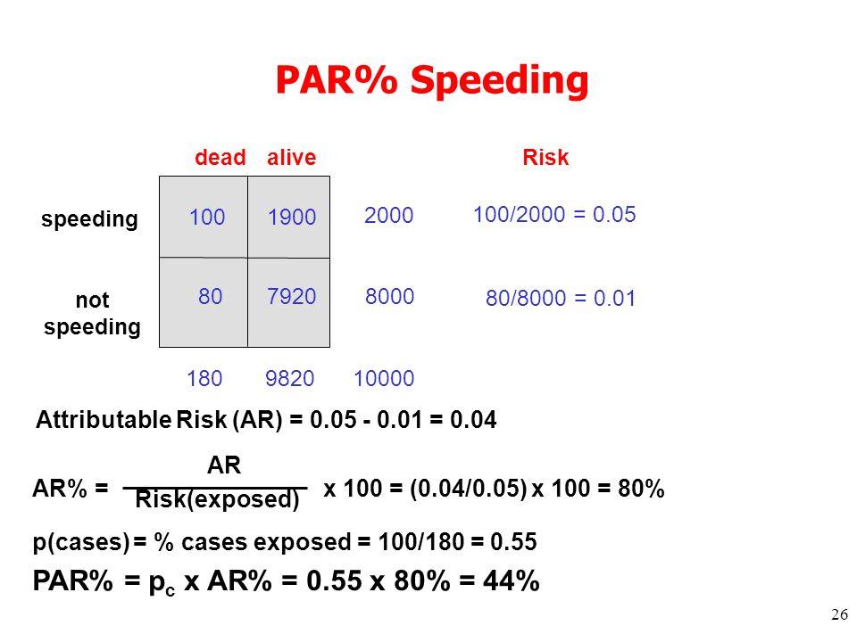 26 PAR% Speeding 100 807920 2000 8000 10000 deadalive 1809820 speeding not speeding 1900 Risk 100/2000 = 0.05 80/8000 = 0.01 Attributable Risk (AR) = 0.05 - 0.01 = 0.04 AR Risk(exposed) AR% =x 100 = (0.04/0.05) x 100 = 80% p(cases) = % cases exposed = 100/180 = 0.55 PAR% = p c x AR% = 0.55 x 80% = 44%