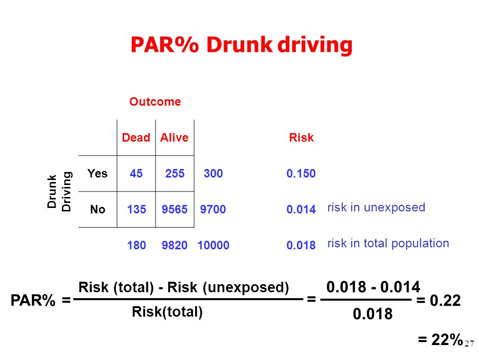 27 PAR% Drunk driving Outcome DeadAlive Risk Drunk Driving Yes 452553000.150 No 135956597000.014 1809820100000.018 Risk (total) - Risk (unexposed) Risk(total) PAR% = = = 0.22 0.018 - 0.014 0.018 = 22% risk in total population risk in unexposed