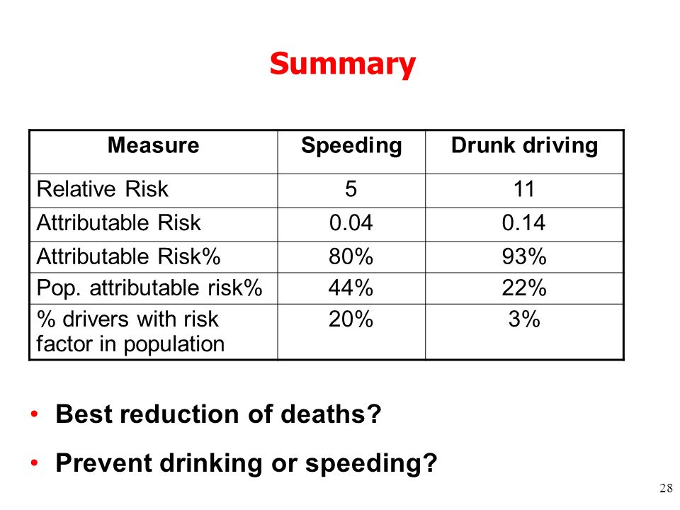 28 Summary MeasureSpeedingDrunk driving Relative Risk511 Attributable Risk0.040.14 Attributable Risk%80%93% Pop.