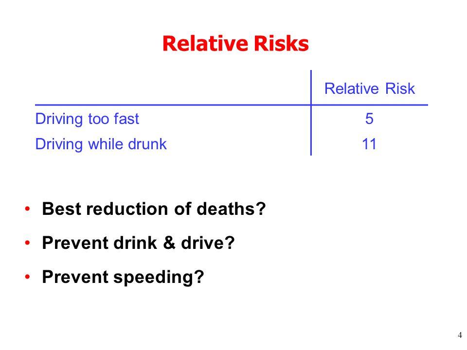 4 Relative Risks Best reduction of deaths.Prevent drink & drive.