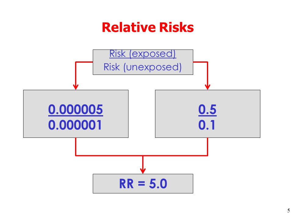 5 Relative Risks 0.000005 0.000001 0.5 0.1 Risk (exposed) Risk (unexposed) RR = 5.0